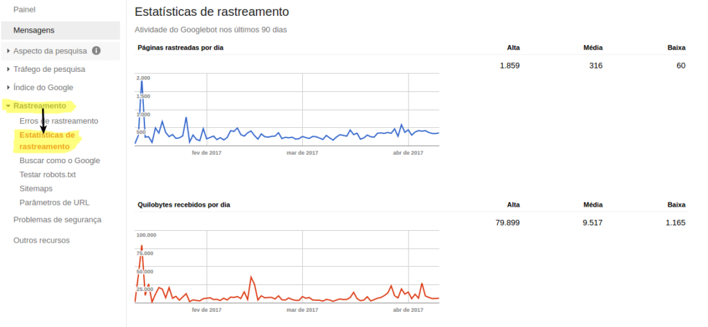 Rastreamento Google Search Console